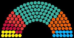 Composición Parlamento catalán