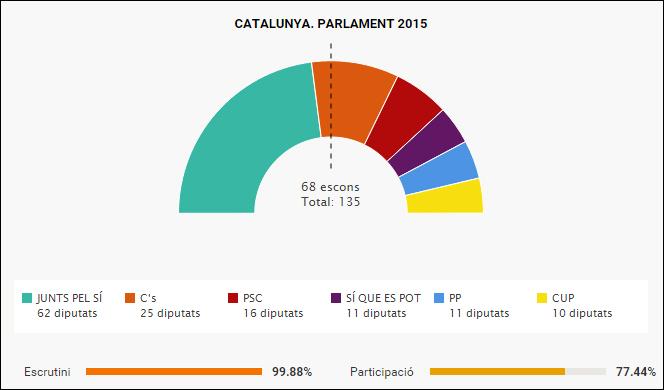 Eleccions 27S Parlament 2015